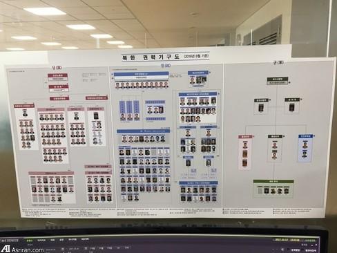در مرکز پایش، چارت قدرت در سیستم کره شمالی به همراه عکس های سران شمالی نصب شده است.