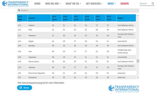 جایگاه ایران در جدول شاخص فساد جهانی و مقایسه شاخص فعلی با شاخص 5 سال گذشته