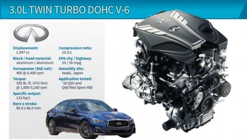 3.0L Turbocharged DOHC V-6 (Infiniti Q50) اینفینیتی ایکس 50