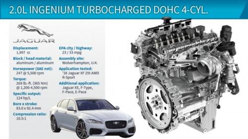2.0L Turbocharged DOHC 4-Cyl. (Jaguar XF) چگوار ایکس اف