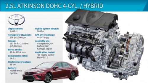 2.5L Atkinson DOHC 4-Cyl./HEV (Toyota Camry Hybrid) تویوتا کمری هیبریدی