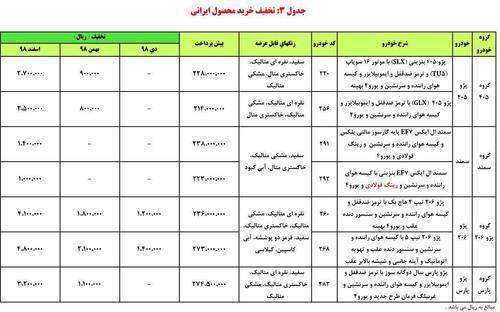 آغاز طرح جدید پیش فروش محصولات ایران خودرو از دوشنبه 24 دی ماه (+جزئیات و جدول)