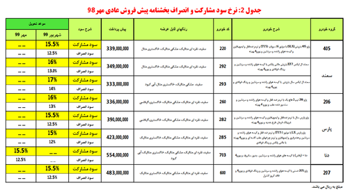 پیش فروش جدید محصولات ایران خودرو در 21 مهر 98 (+جدول و جزئیات)